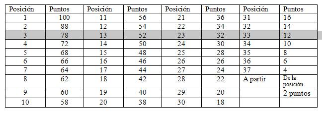 tabla-puntos